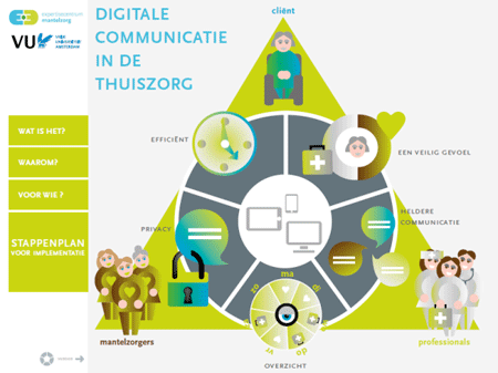 Digitale communicatie in de thuiszorg